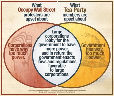 What Occupy Wall Street and The Tea Party Have In Common